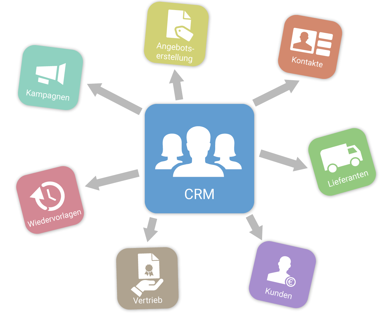 CRM in projectfacts