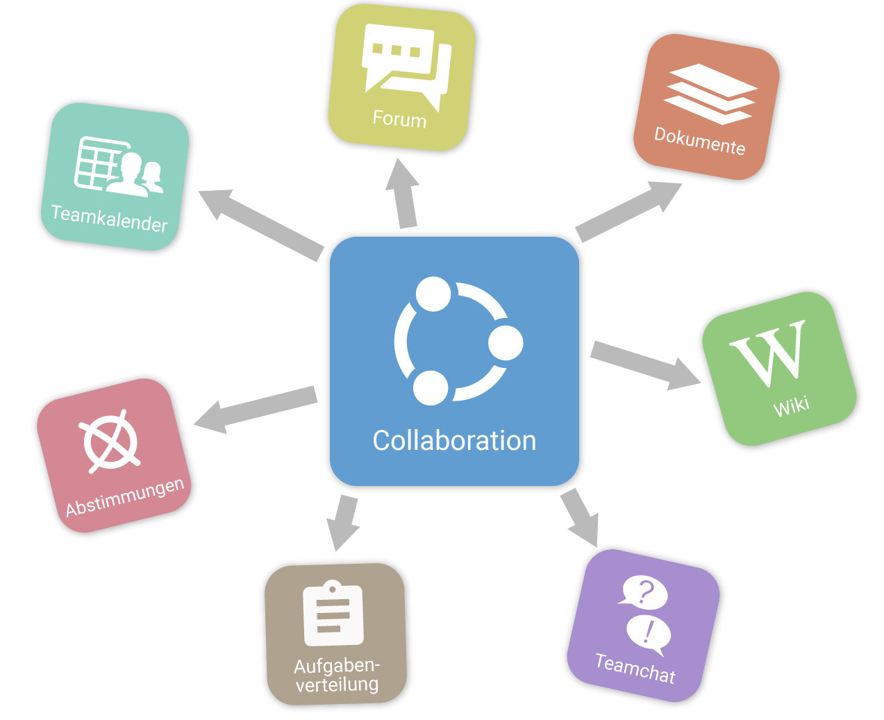 Collaboration in projectfacts