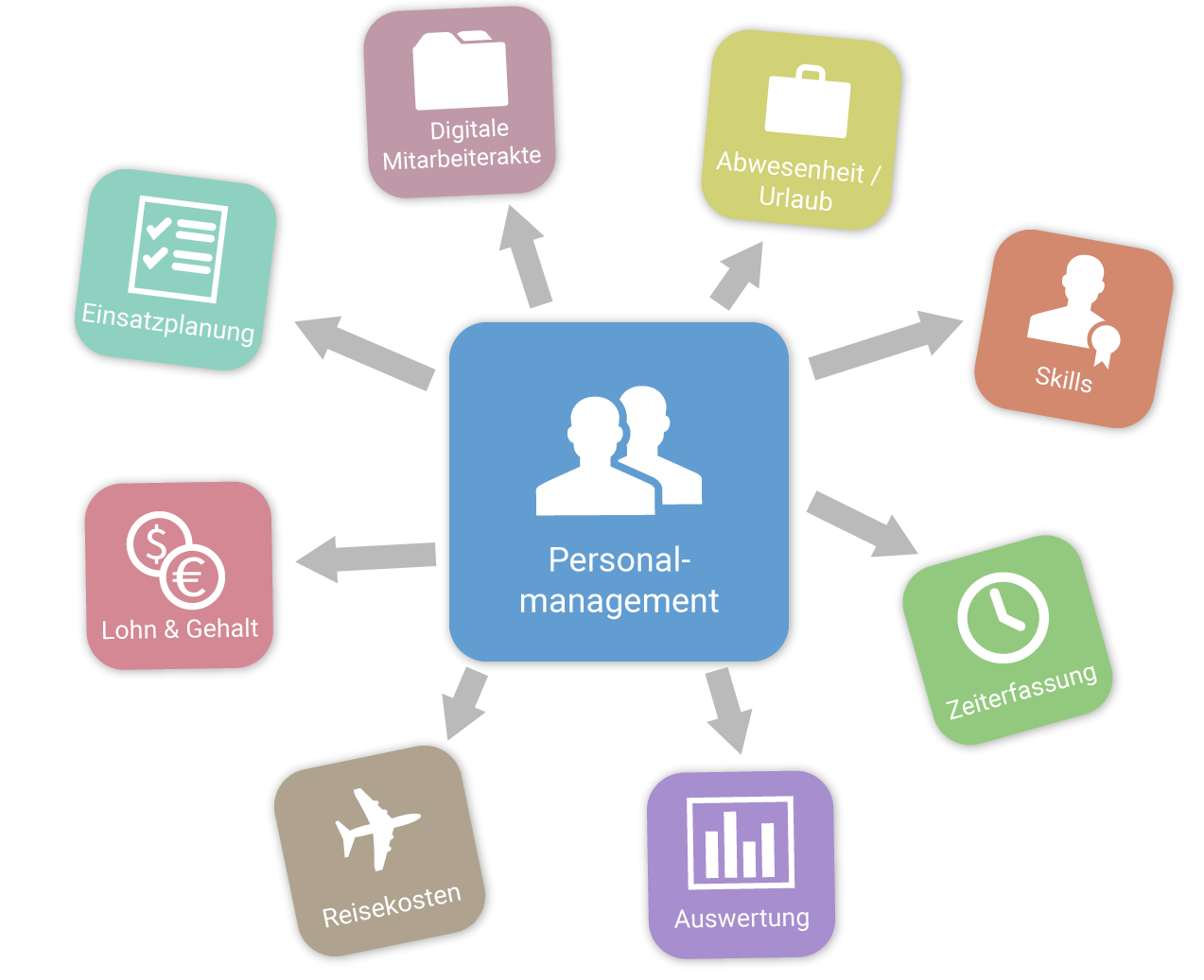 Personalmanagement in porjectfacts
