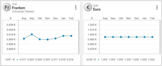 Währungen in projectfacts
