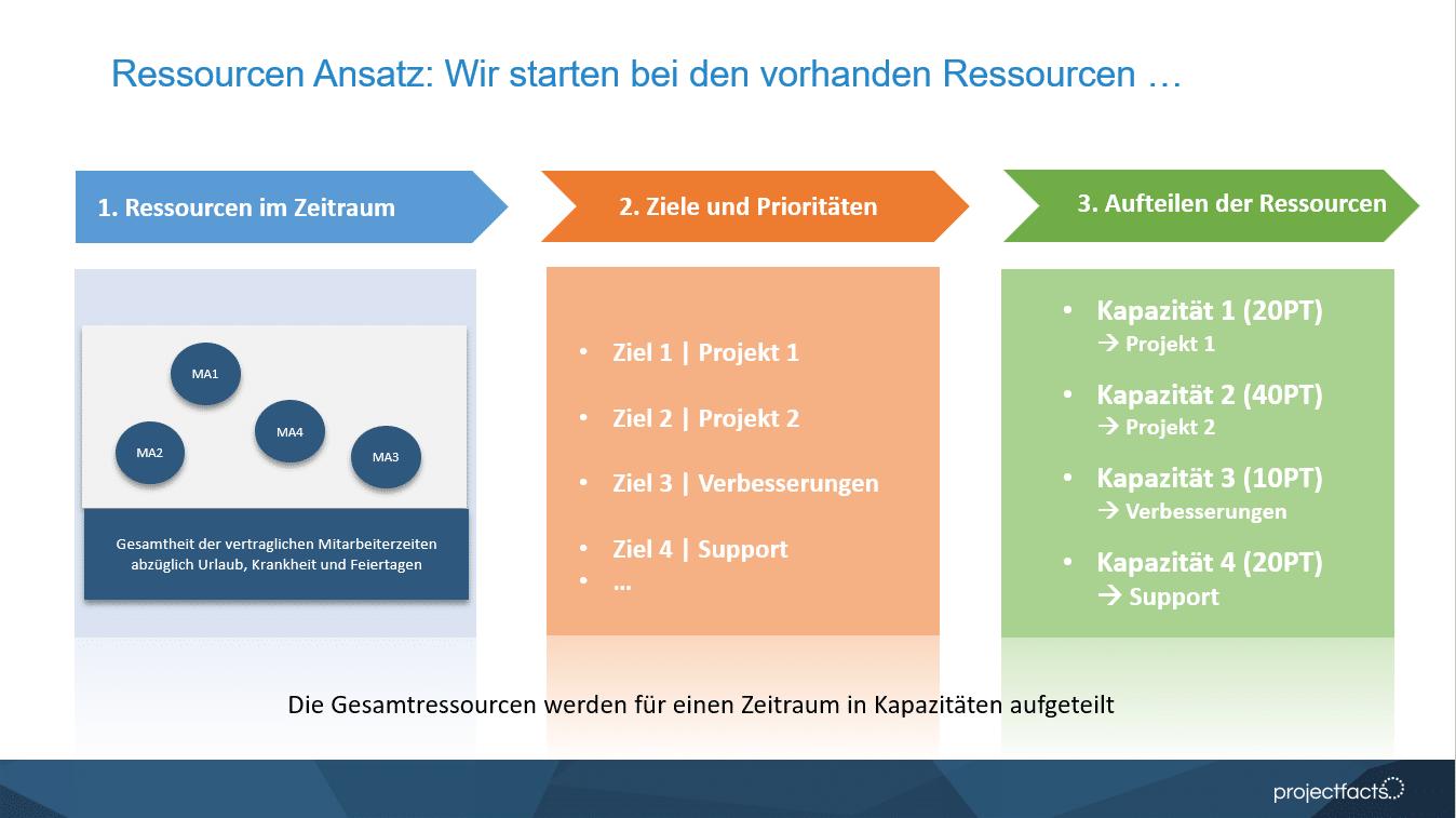 Kapazitätsmanagement projectfacts