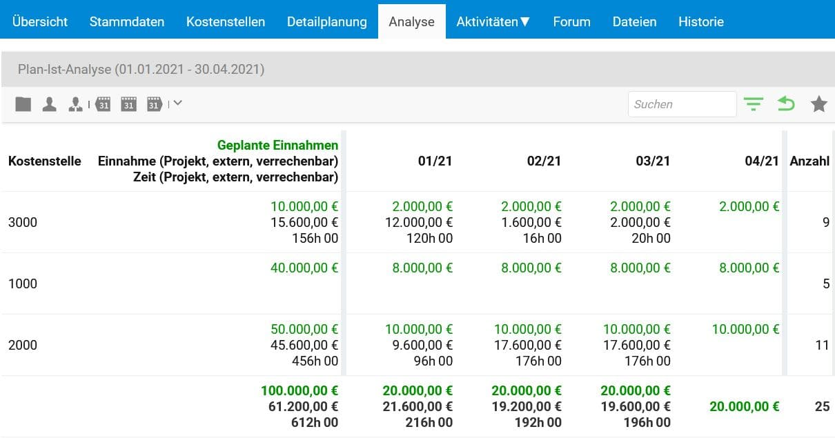 Einnahmeplanung Analyse in projectfacts
