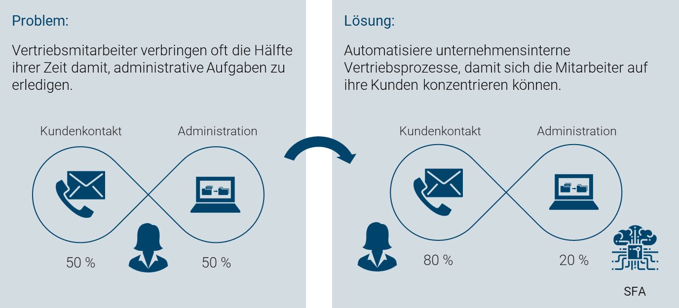 Sales Force Automation mit projectfacts