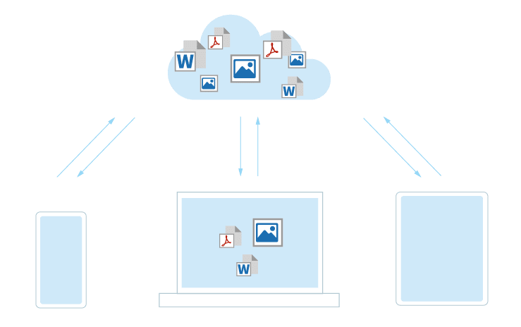 Definition Cloud projectfacts