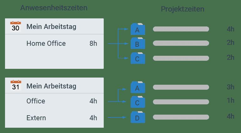 Zeiten erfassen in projectfacts