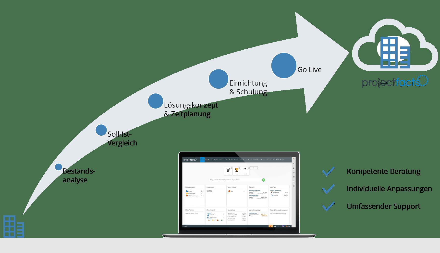 Digitalisierungsprozess mit projectfacts