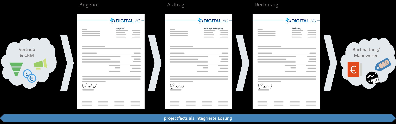 Abrechnungsprozess in projectfacts